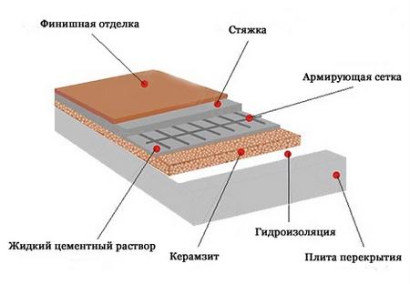 использование керамзита