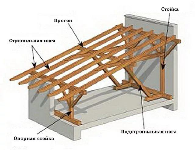 Как построить односкатную крышу своими руками пошаговая инструкция 135