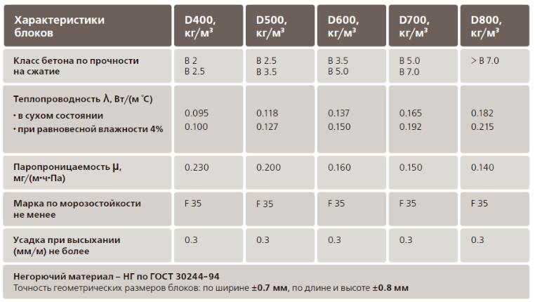 Характеристики и особенности газобетонных блоков