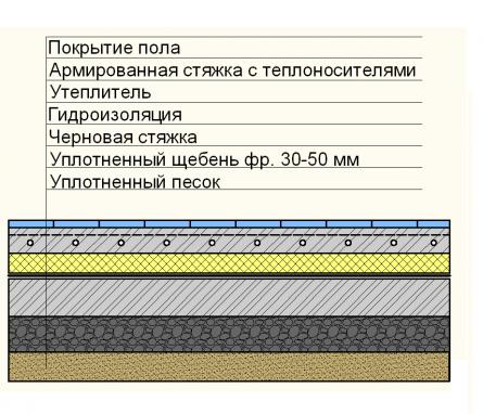 схема напольного покрытия