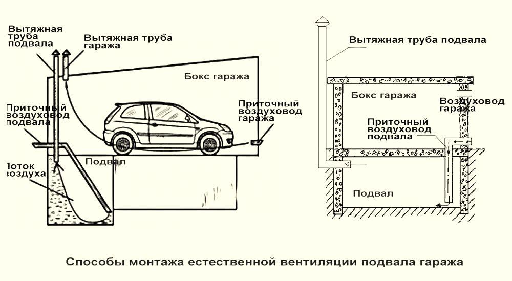 Вентиляция в железном гараже без погреба обустройству гаражей металлической мебелью