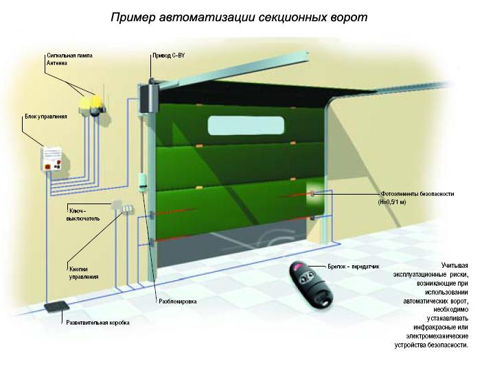 Секционные гаражные ворота - достоинства и недостатки конструкции