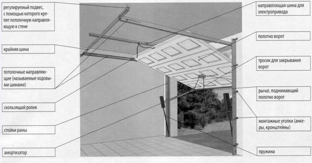 схема подъемных ворот