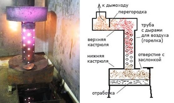 Дымоход для печи на отработке своими руками