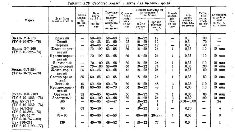 схема температурного режима для эмалей