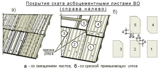 замена шифера на крыше