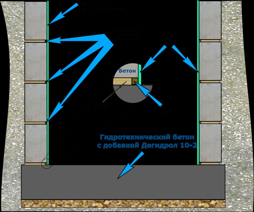 В подвале вода как сделать гидроизоляцию подвала