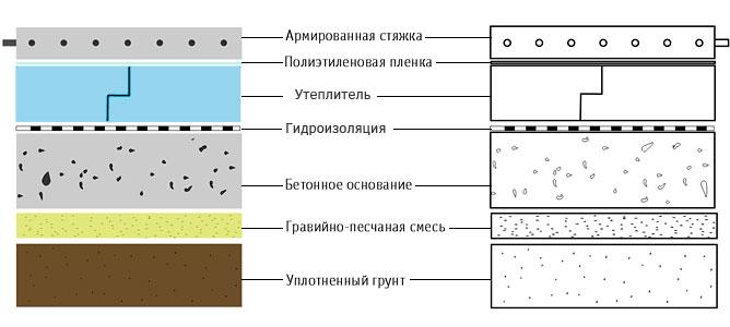 Как залить бетонный пол в подвале гаража - подробная инструкция