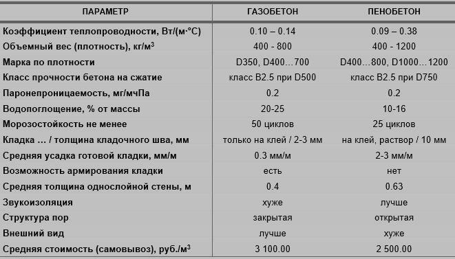 срок службы газоблока