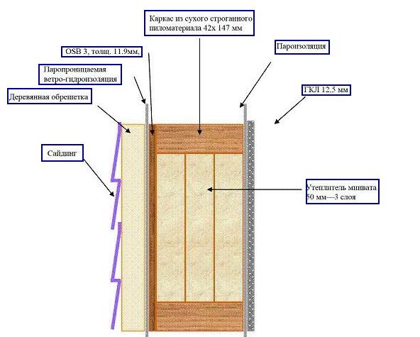 Металлического профиля шумоизоляция
