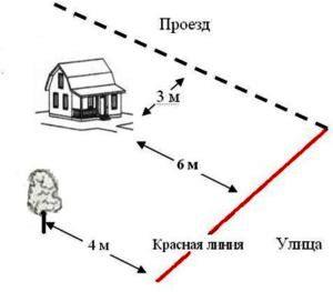 расстояние от красной линии до постройки