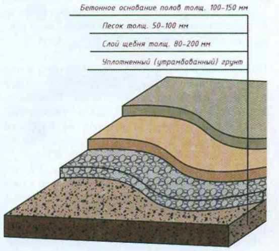 основание для бетонного пола