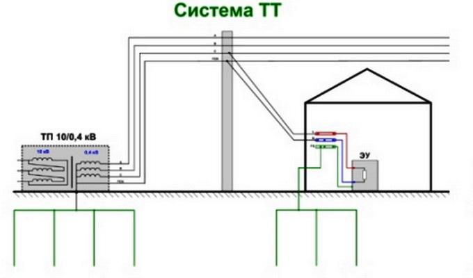 система ТТ