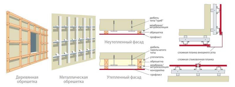 Как правильно сделать стену из профнастила 36