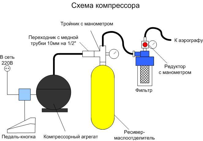 Как зделать компресор своими руками